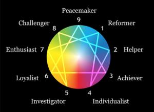 Enneagrammet personlighedstest